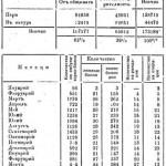 Разходи за издръжката на Майчин дом за 1927 год.